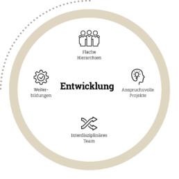 Entwicklung bei D&CO: Flacge Hierarchien, anspruchsvolle Projekte, interdisziplinäre Teams, Weiterbildungen