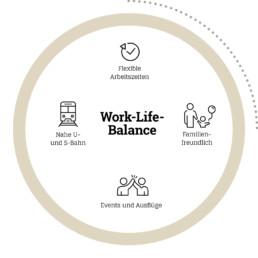 Work-Life-Balance bei D&CO: Flexible Arbeitszeiten, Familienfreundlich, Events und Ausflüge, Nahe U- und S-Bahn
